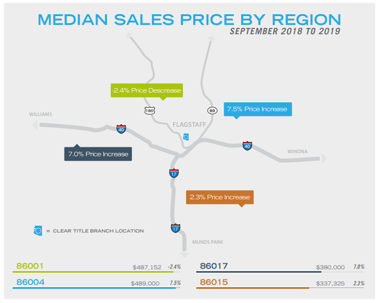 Flagstaff Home Price Map